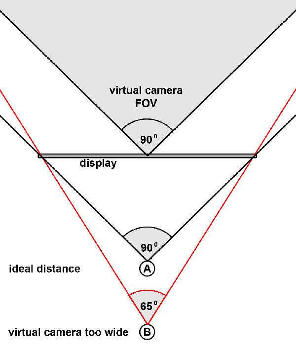 An Example Of How Display Fov Limits The Camera Fov Via Reddit