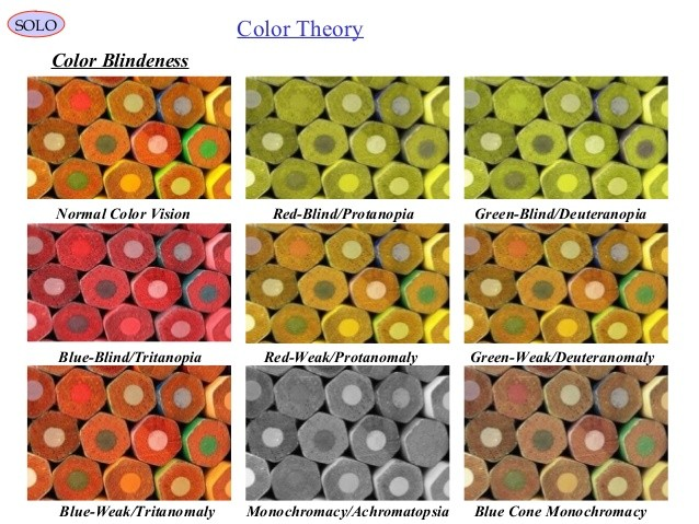 Different color blindness