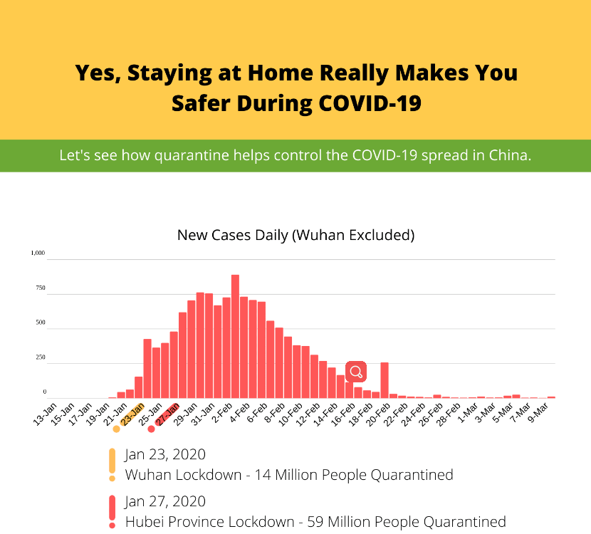 Yes, Staying At Home Really Makes You Safer During Covid 19 Cover